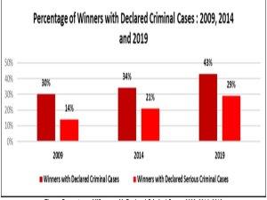 criminacases-chart